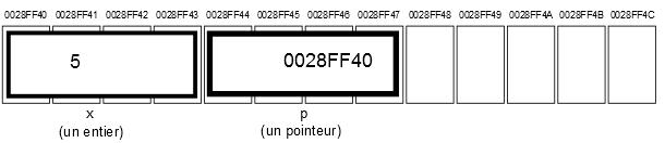 memoirepointeurexemple2